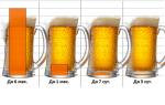 Пиво с истекшим сроком годности: как распознать и симптомы отравления испорченным напитком