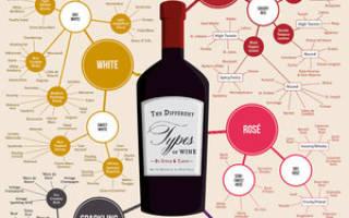 Классификация вин по сортам, содержанию сахара, цвету и винному материалу